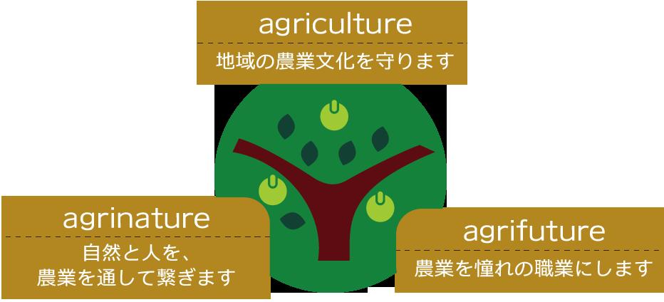 •agriculture:地域の農業文化を守ります!  agrinature:自然と人を、農業を通して繋ぎます! agrifuture:農業を憧れの職業にします